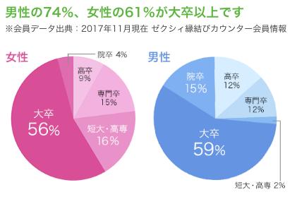 ゼクシィ縁結びカウンター_学歴