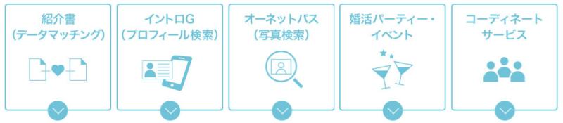 楽天オーネット_出会いの仕組み