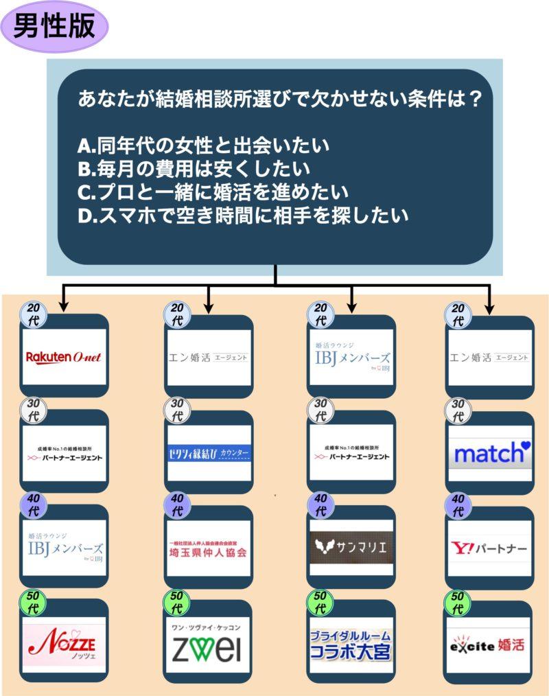 結婚相談所_埼玉_男性版