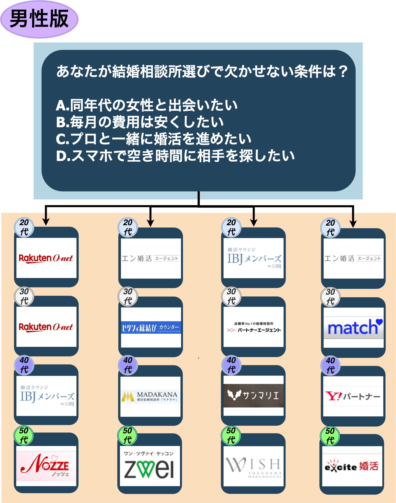 結婚相談所_横浜_男性版