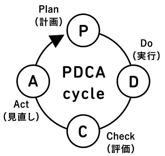 パートナーエージェント_婚活設計から始まるPDCAサイクル