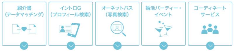 楽天オーネット_40代_サービス