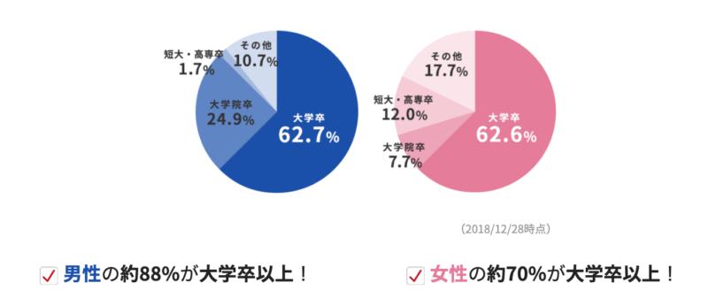 IBJメンバーズ_学歴